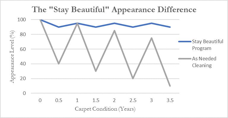 Stay Beautiful Graph